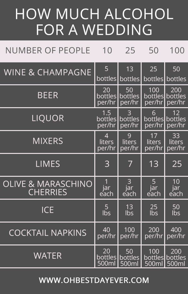how much alcohol for a wedding