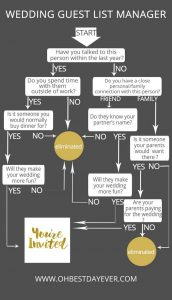wedding guest list manager tips